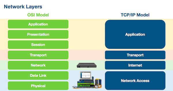 Network layers TCP/IP OSI Model