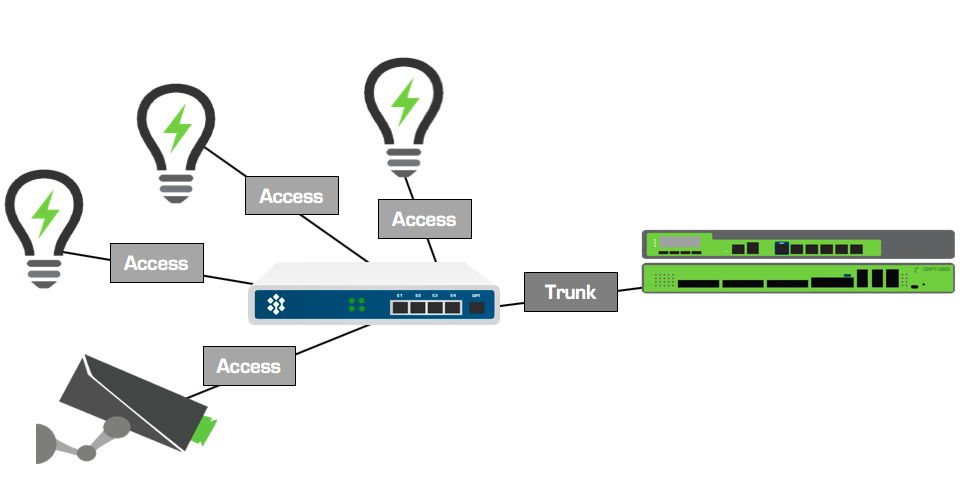 VLAN Access and Trunk diagram