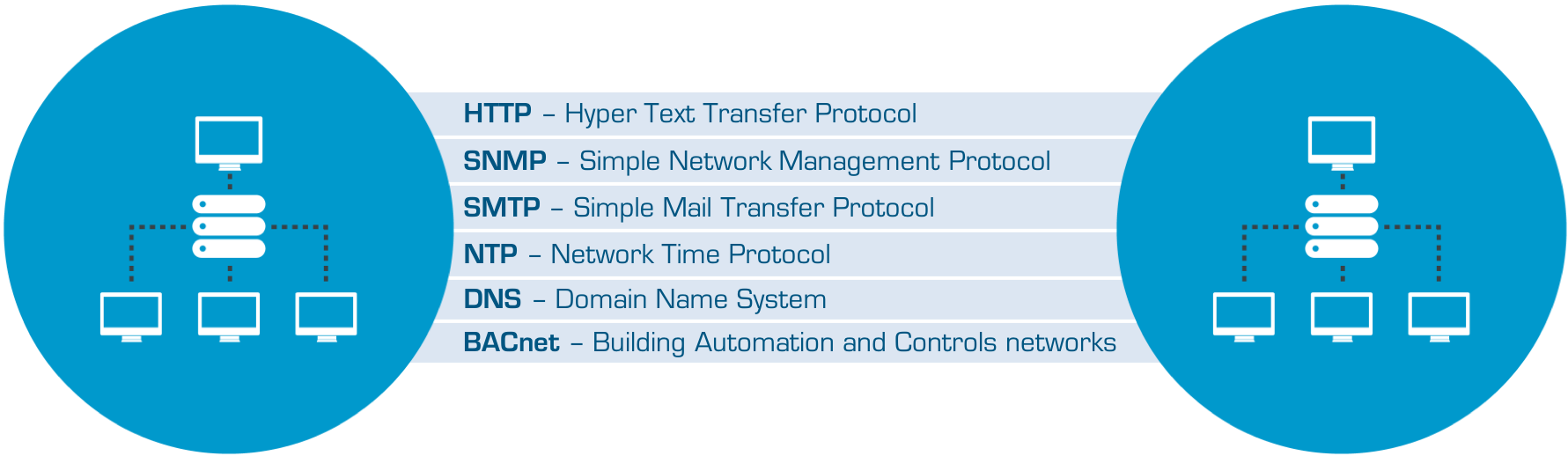 Application Protocols include HTTP, SNMP, SMTP, NTP, DNS, BACnet