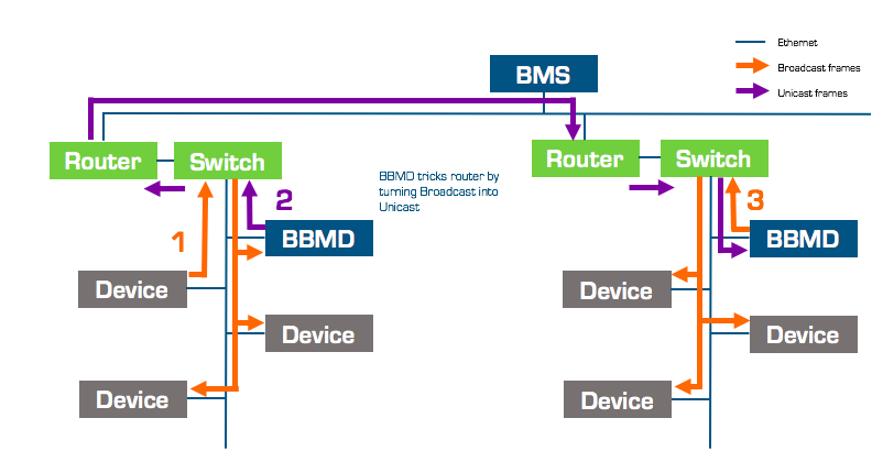BACnet communications, passing because of a BBMD