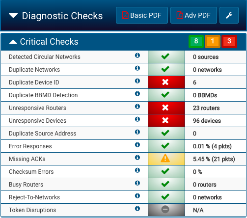 Critical diagnostic checks in Visual BACnet