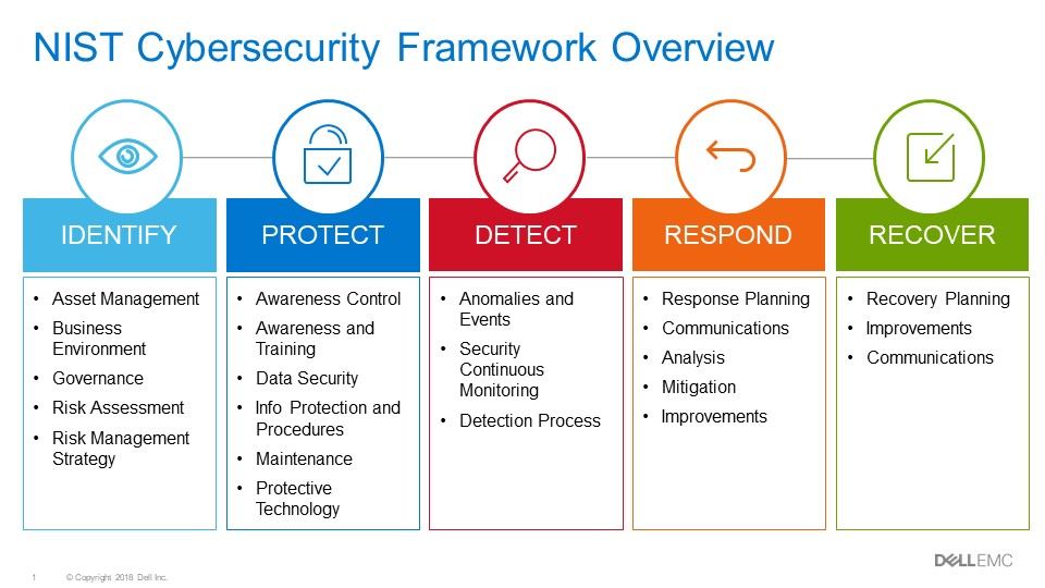NIST cybersecurity framework Dell EMC