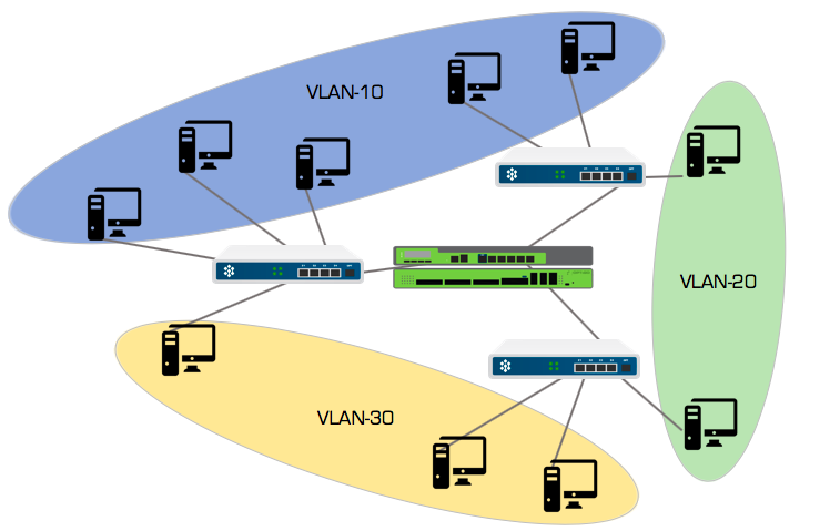 VLANs on a network