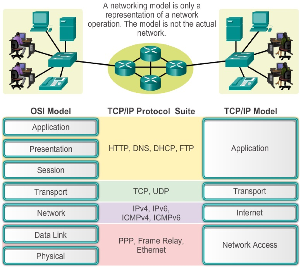 OSI and TCP/IP models compared
