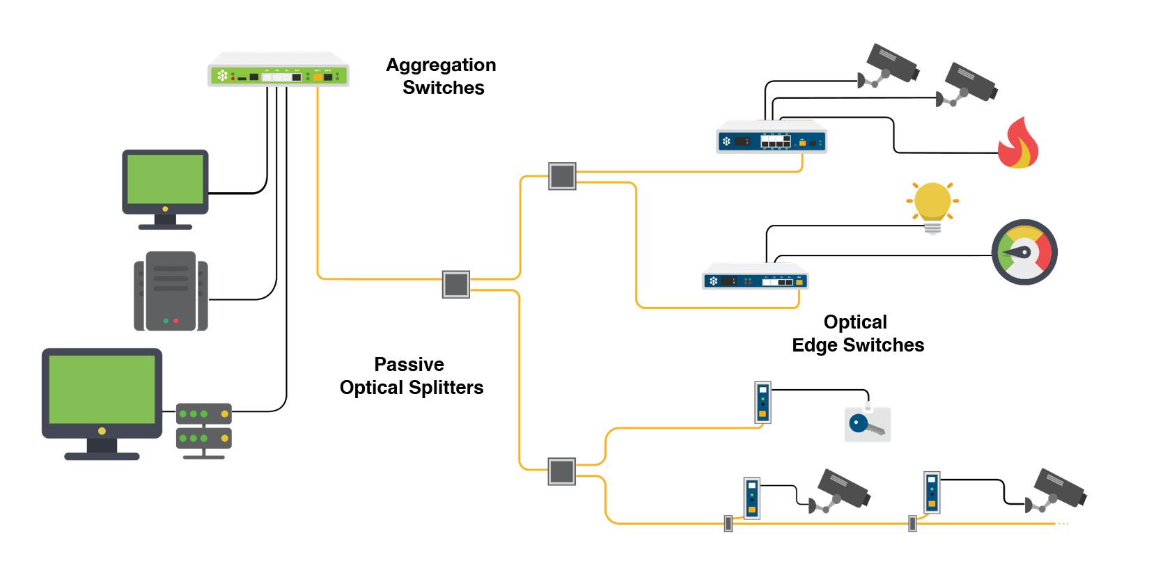 Optigo Connect Networks Simple Optical Switch A Typical Network Consists Of One Smart Aggregation Several Splitters And Multiple Edge Switches Offers Types